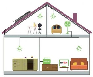 Solarun MBOX-Supwer Solar Power Home System